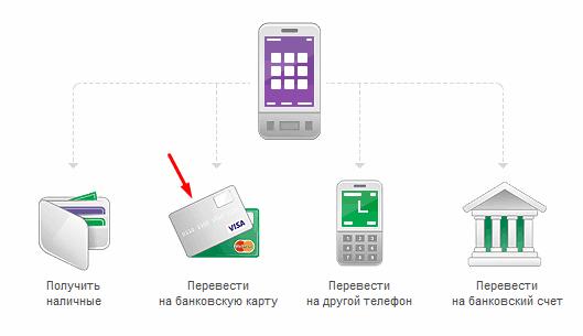 Как перевести деньги с телефона на карточку банка?