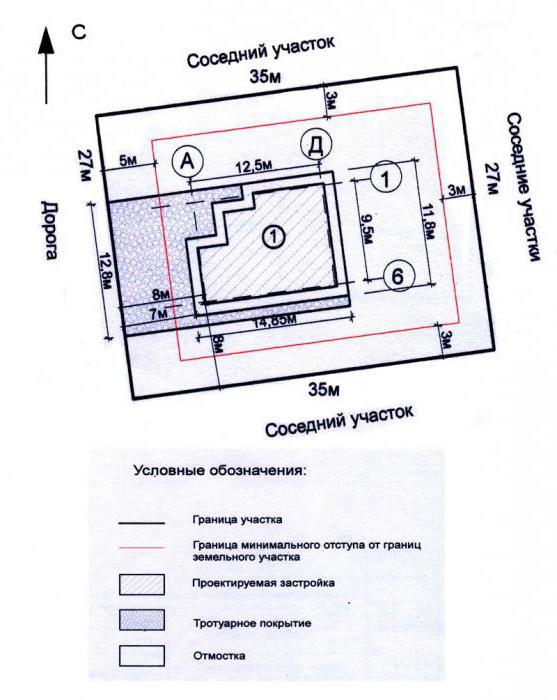 Нормы застройки земельных участков (частный сектор). Общие требования к планировке участков и строительству