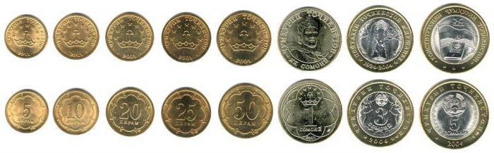 Национальная валюта Таджикистана