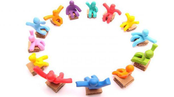 Основные принципы социального партнерства: понятие, формы, система и особенности