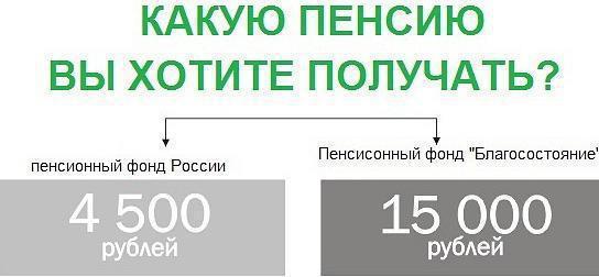 Благосостояние» (пенсионный фонд): описание, услуги и отзывы