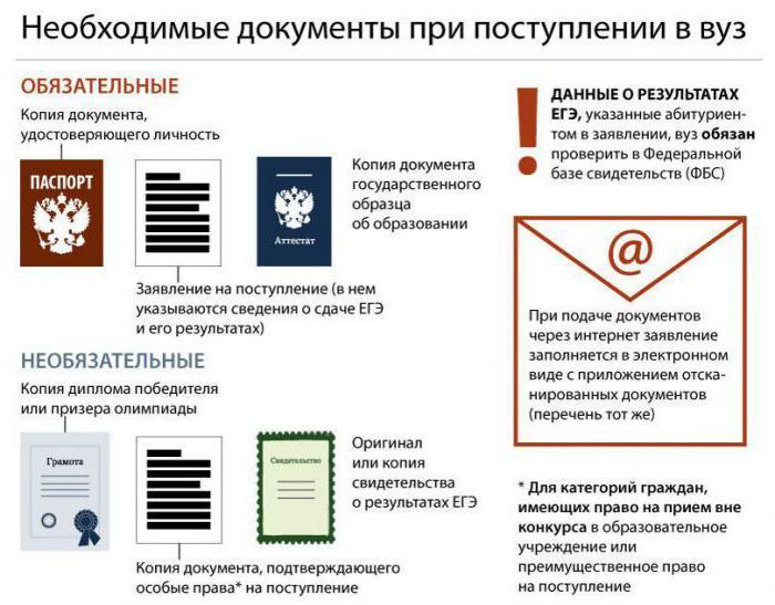Какие нужны документы для поступления в вуз?
