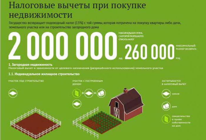 Изображение - Нюансы получения налогового вычета при покупке частного дома с земельным участком 41988