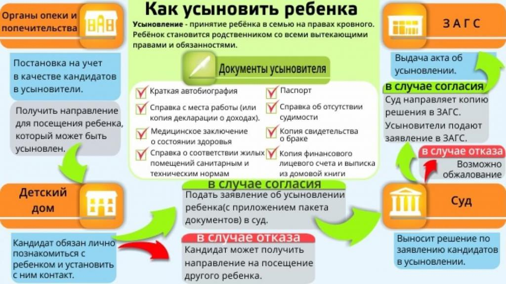 Инструкция по усыновлению