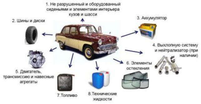 Условия для утилизации авто
