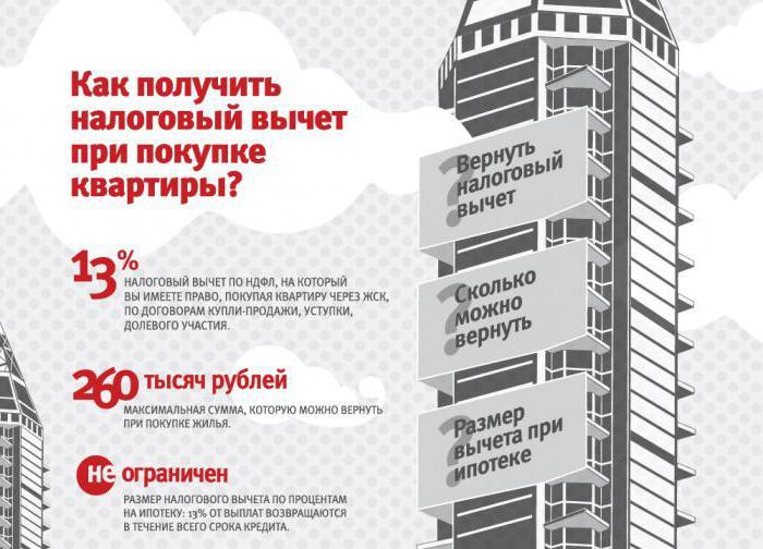 где выгоднее взять кредит на жилье в украине