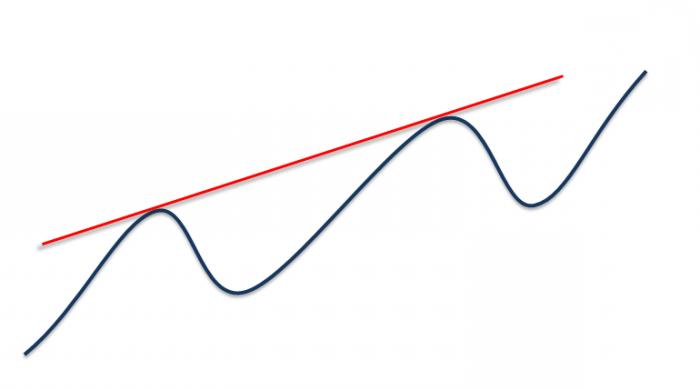 расчет линии тренда