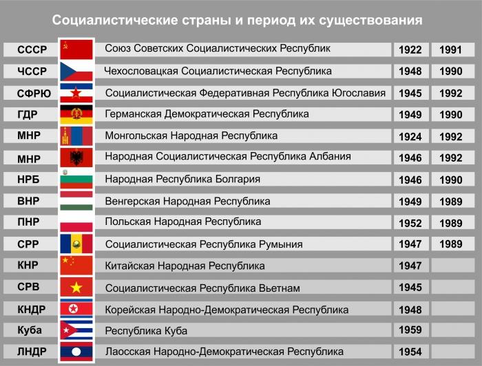 Ссср и социалистические страны европы контрольная работа 8699