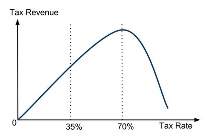 кривая Лаффера описывает связь между