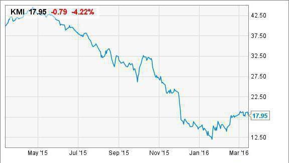 Падение цен на нефть: причины, возможные последствия