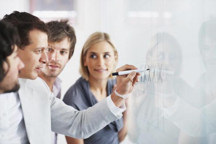 Виды, уровни менеджмента и их характеристики