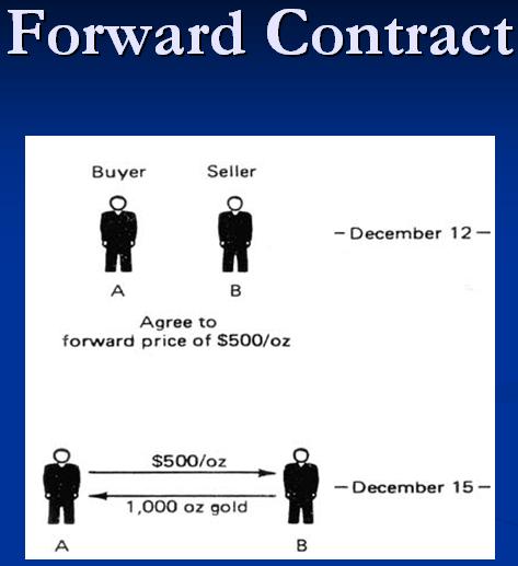 контракт форвардный