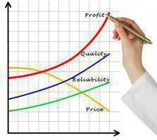 Общая рентабельность. Как рассчитать общую рентабельность?