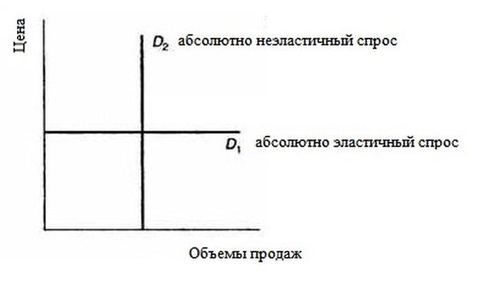 Функции и виды спроса