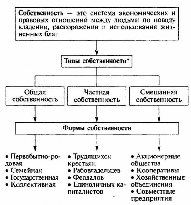Собственность в экономической системе