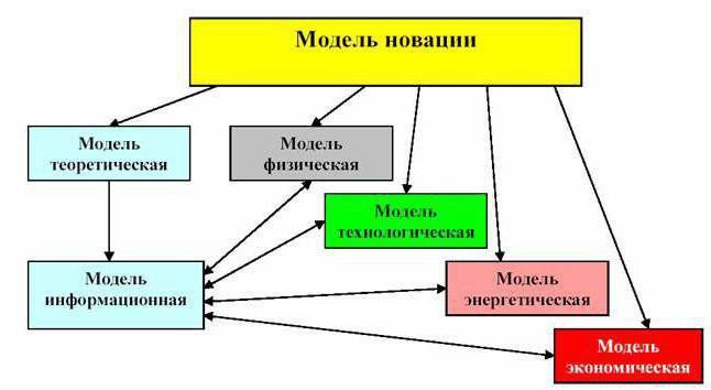 Для работы используется структурная информационная модель сергій нікітюк