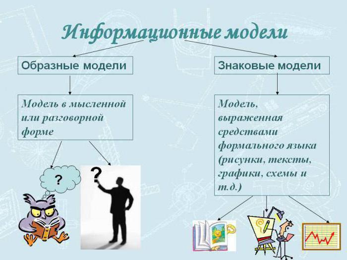 Реферат на тему информационная модель объекта 9405