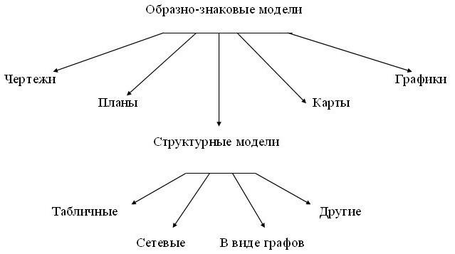 для работы используется структурная информационная модель