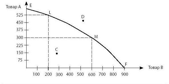Кривая производственных возможностей задачи решения i для решений любых задач