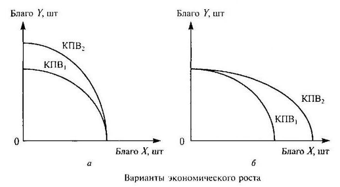 кривая производственных возможностей характеризует