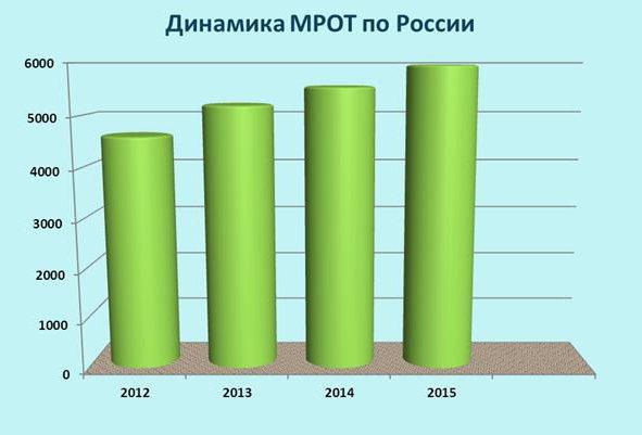 Что такое МРОТ? Минимальный размер оплаты труда (МРОТ) в России