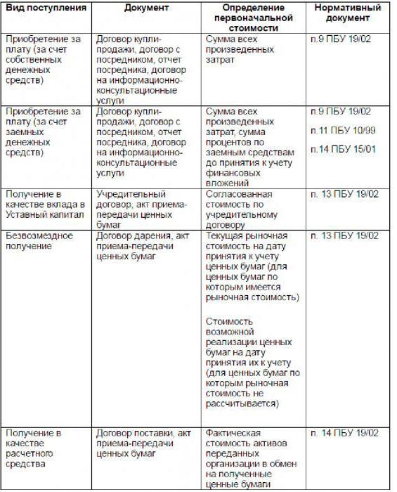 Финансовые вложения и их виды. Учет финансовых вложений