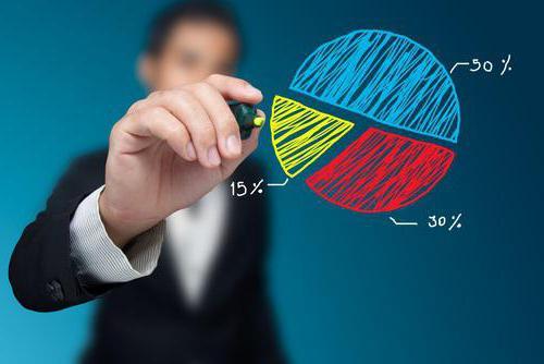 Индекс Херфиндаля-Хиршмана: значение и методика расчета