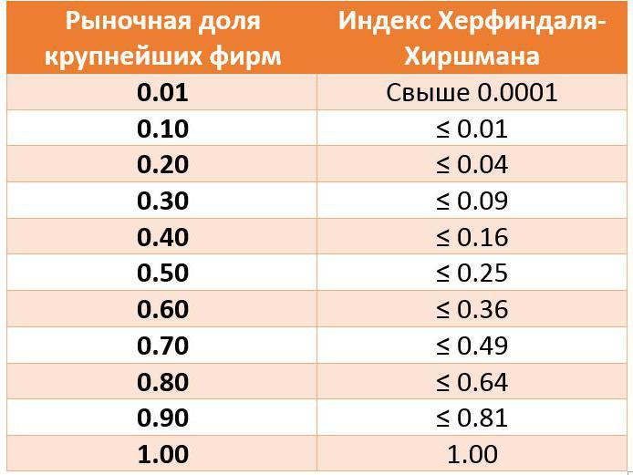 Индекс герфиндаля решение задач решение задач на конкуренцию