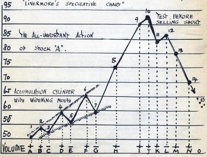Ливермор Джесси Лауристон, биржевой спекулянт: биография, книги