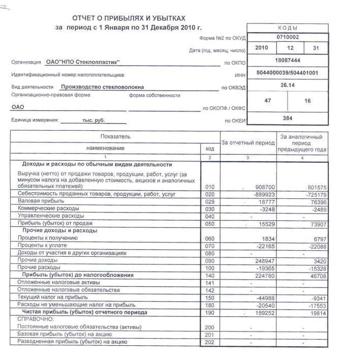 чистая прибыль банка формула расчета