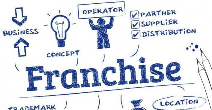 бизнес франшизы недорогие