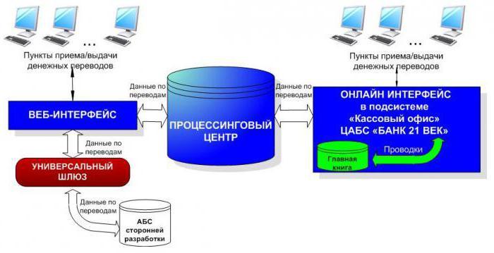 Международная процессинговая система. Типы процессинговых систем