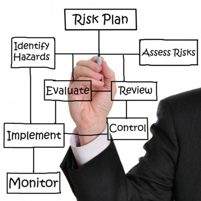 Характеристика риска