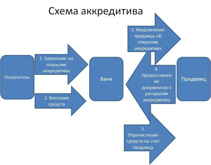 Аккредитивы — это. Аккредитивы: определение, значение, суть, виды, формы и оплата