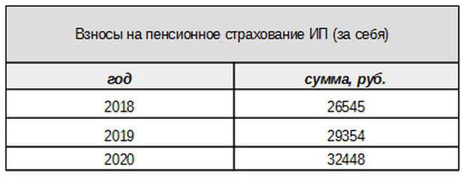 ИП на ОСНО, отчетность и налоги: общая система
