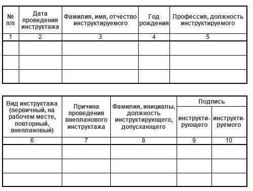 Виды инструктажа в порядке по электробезопасности кому присваивается 1 группа по электробезопасности