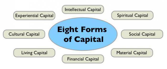 Что такое капитал? Виды, понятие и теории капитала