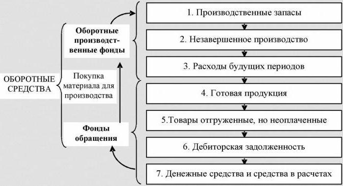 Коэффициент оборачиваемости, формула