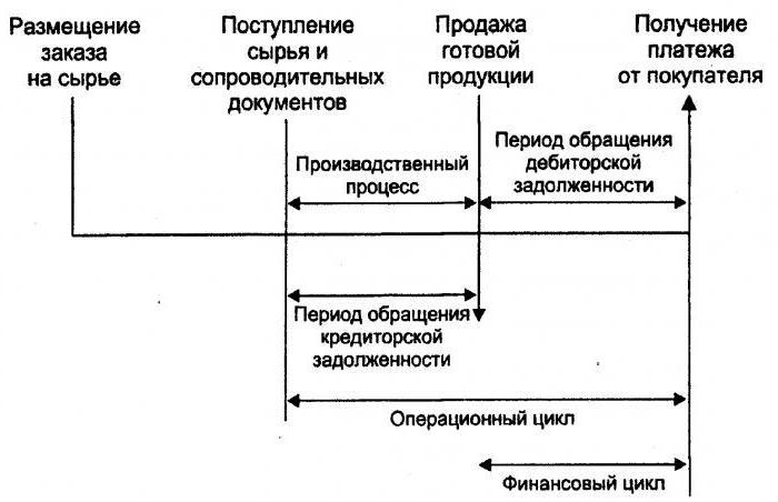 Анализ оборачиваемости оборотных средств