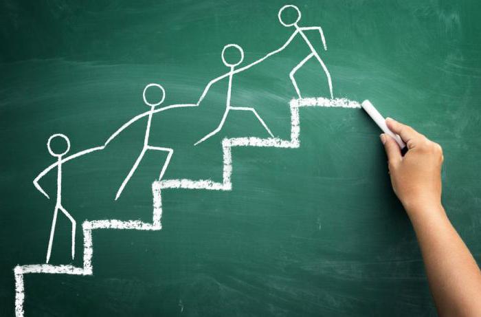 Социальное предпринимательство: формы, закон