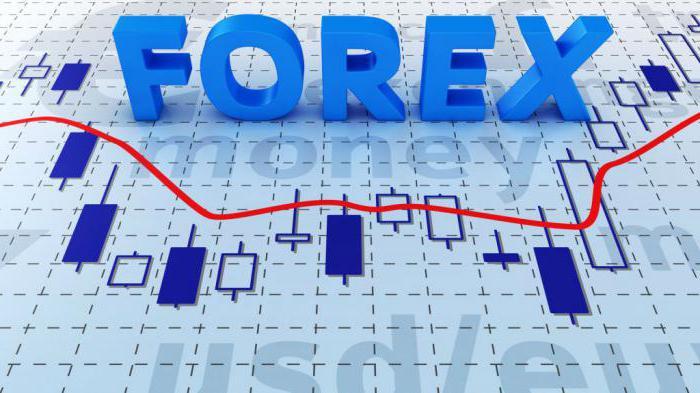 Самые лучшие индикаторы Форекс: описание, рейтинг и отзывы