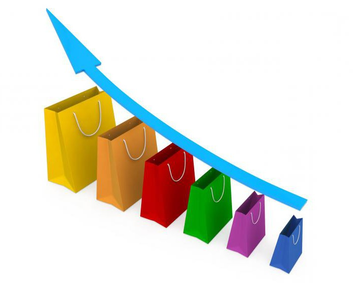 Потребительский спрос и методика его оценки