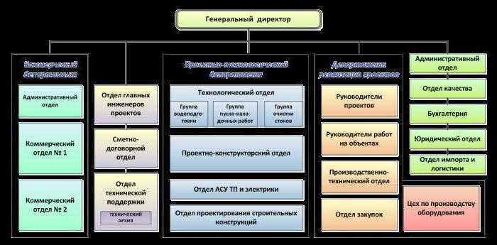 Структура строительной компании пример