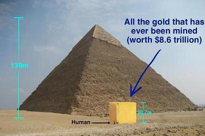 на стоимость золота влияет общее количество золота в мире