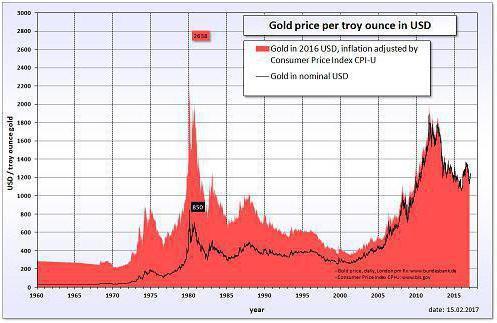 Факторы, влияющие на стоимость золота