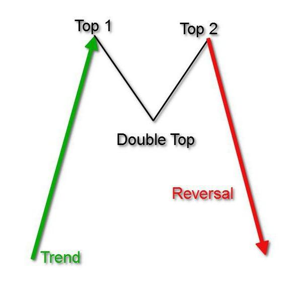 Фигуры разворота тренда: «Голова и плечи», «Двойная вершина», «Двойное дно»