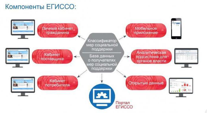 структура государственной системы социального обеспечения