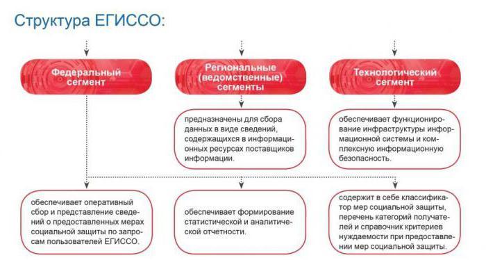 государственной системы социального обеспечения россии