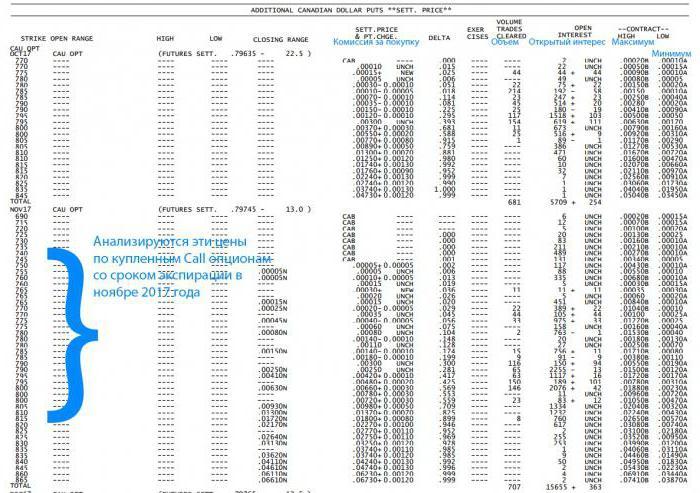 Опционные уровни: построение, анализ, индикатор
