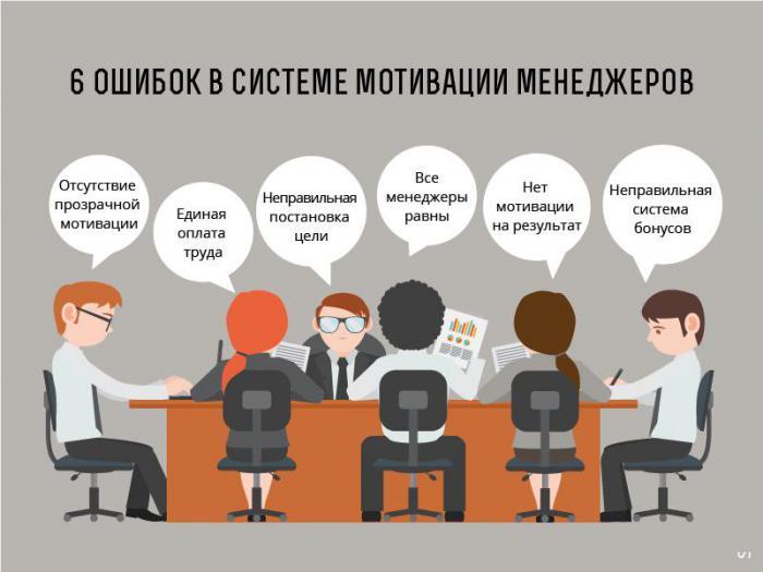 Как заставить эффективно работать отдел продаж?